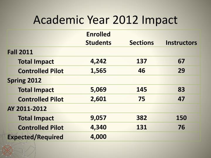 Academic Year 2012 Impact