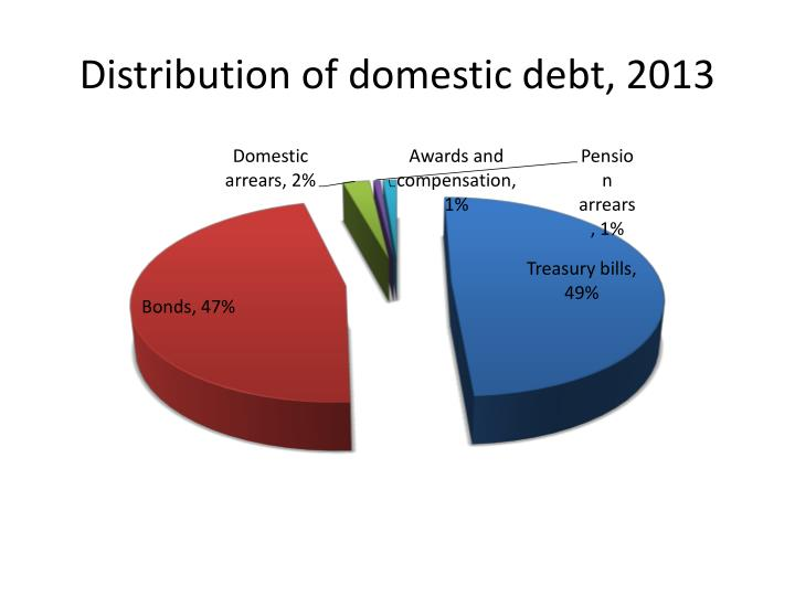 Distribution of domestic debt, 2013