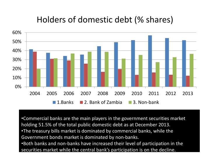 Holders of domestic debt (% shares)