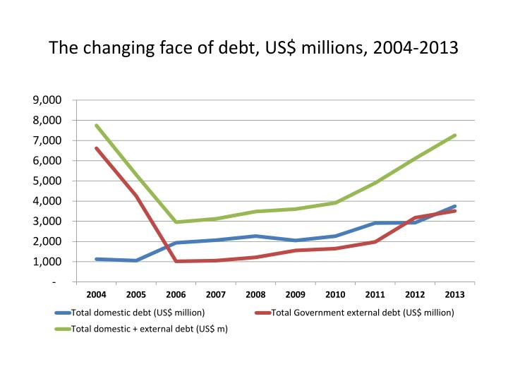 The changing face of debt, US$ millions, 2004-2013