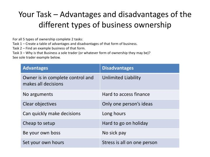 Your Task – Advantages and disadvantages of the different types of business ownership