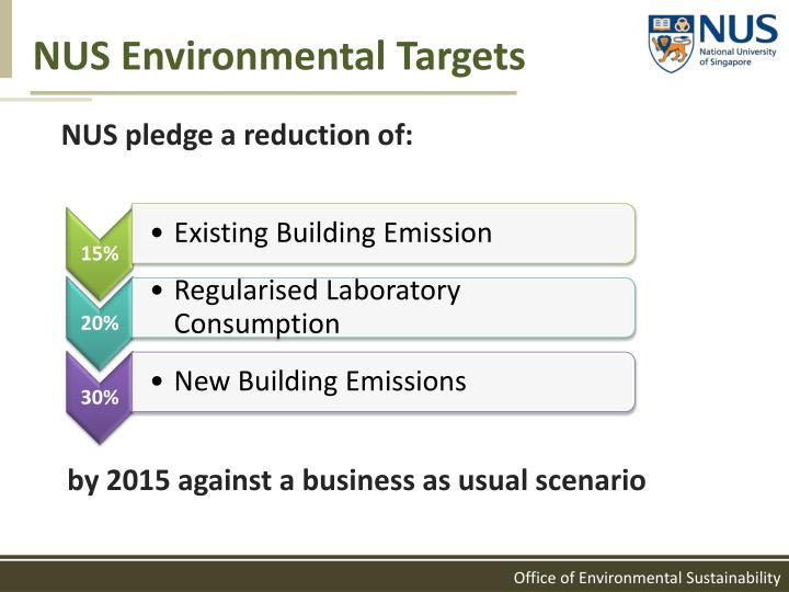 NUS Environmental Targets