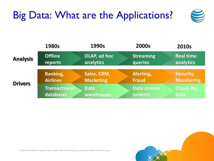 Big Data: What are the Applications?