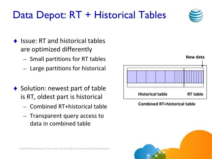 Data Depot: RT + Historical Tables