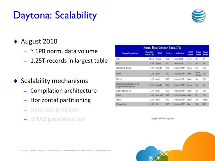 Daytona: Scalability