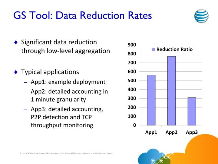 GS Tool: Data Reduction Rates