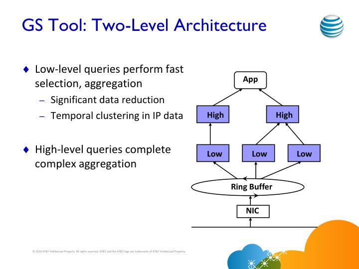GS Tool: Two-Level Architecture
