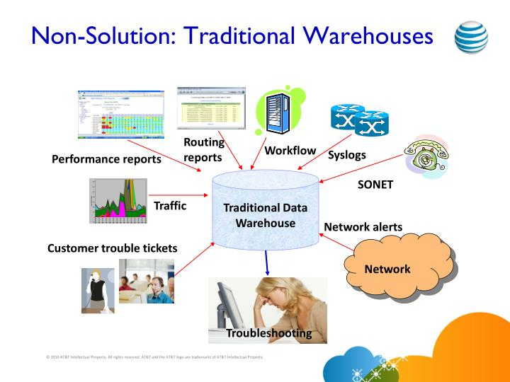 Non-Solution: Traditional Warehouses