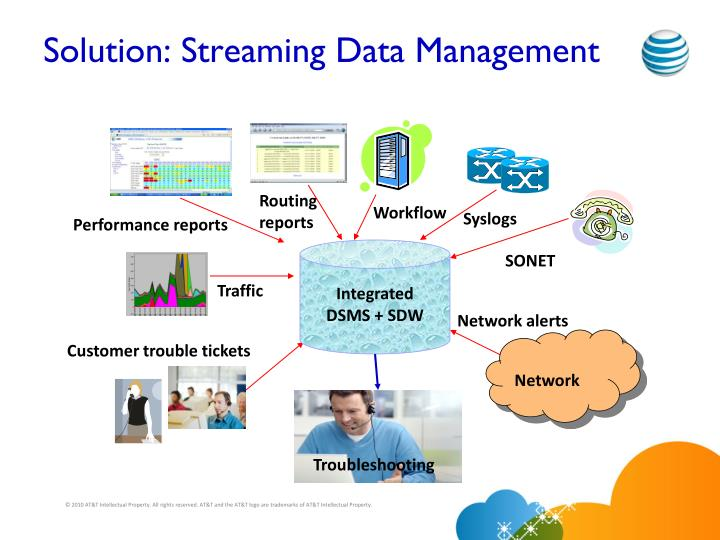 Solution: Streaming Data Management
