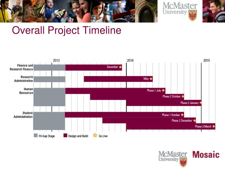 Overall Project Timeline