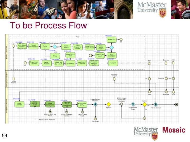 To be Process Flow