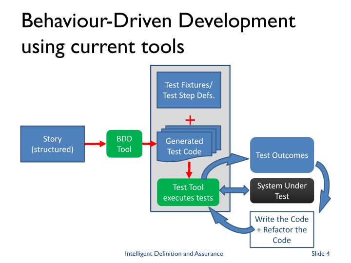 Behaviour-Driven Development using current tools