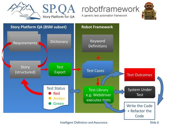 Story Platform QA (BSM subset)