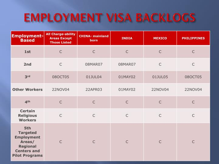 EMPLOYMENT VISA BACKLOGS