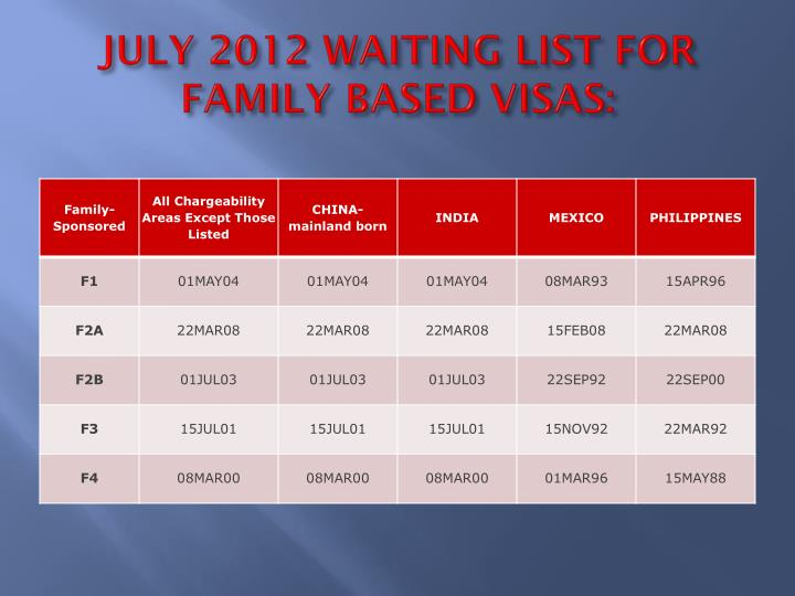 JULY 2012 WAITING LIST FOR FAMILY BASED VISAS: