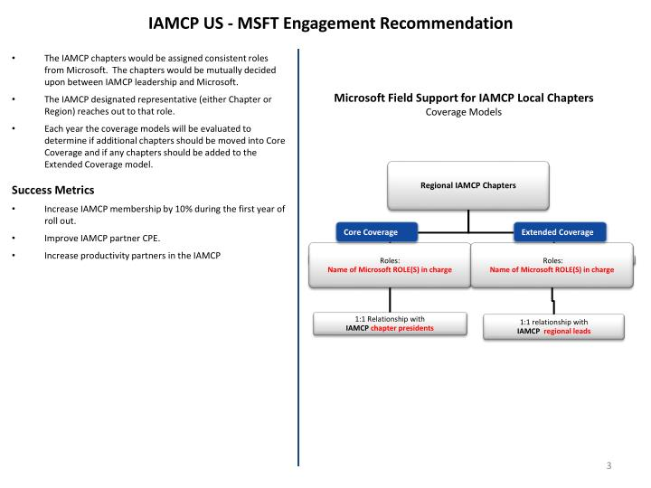 IAMCP US - MSFT Engagement Recommendation