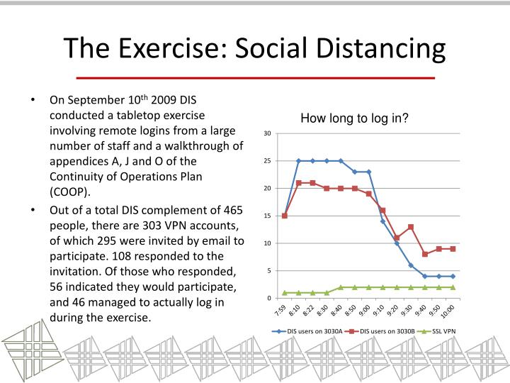 The Exercise: Social Distancing