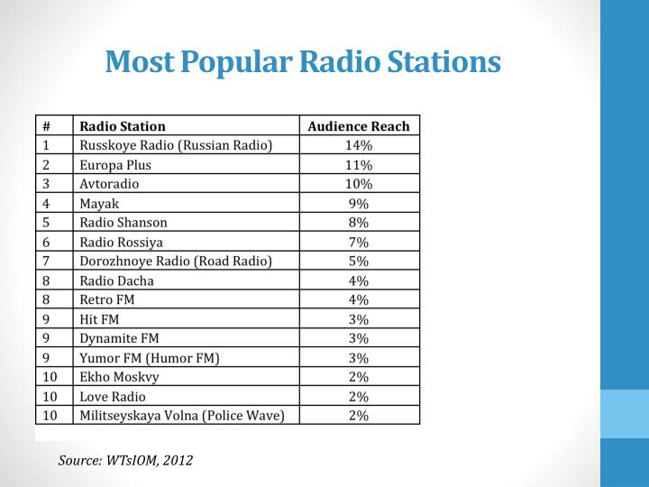 Most Popular Radio Stations
