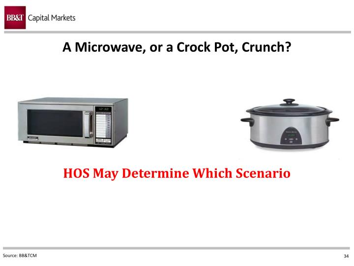 A Microwave, or a Crock Pot, Crunch?