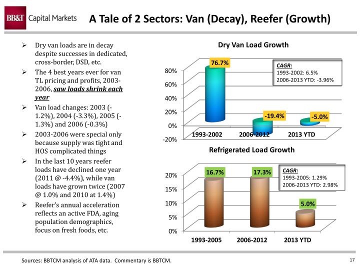 A Tale of 2 Sectors: Van (Decay), Reefer (Growth)