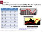 annual change in construction jobs 000s negative implications for truck drivers from 2013 onward