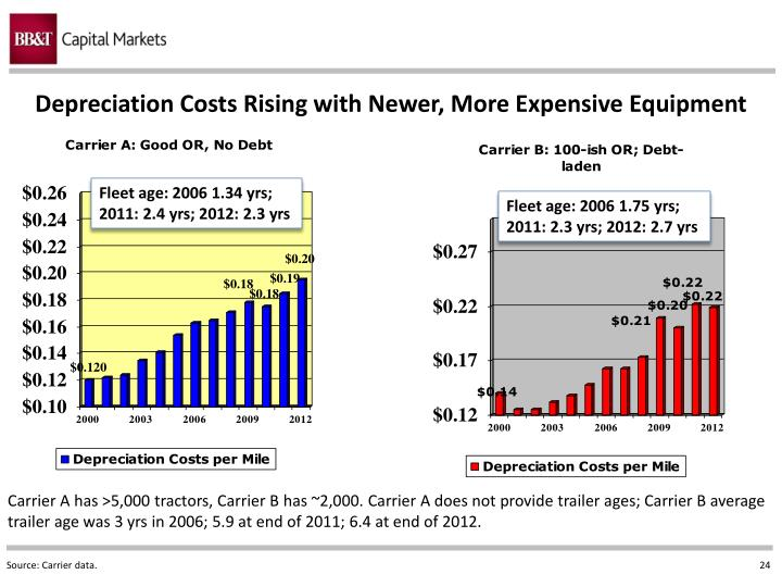 Depreciation Costs Rising with Newer, More Expensive Equipment