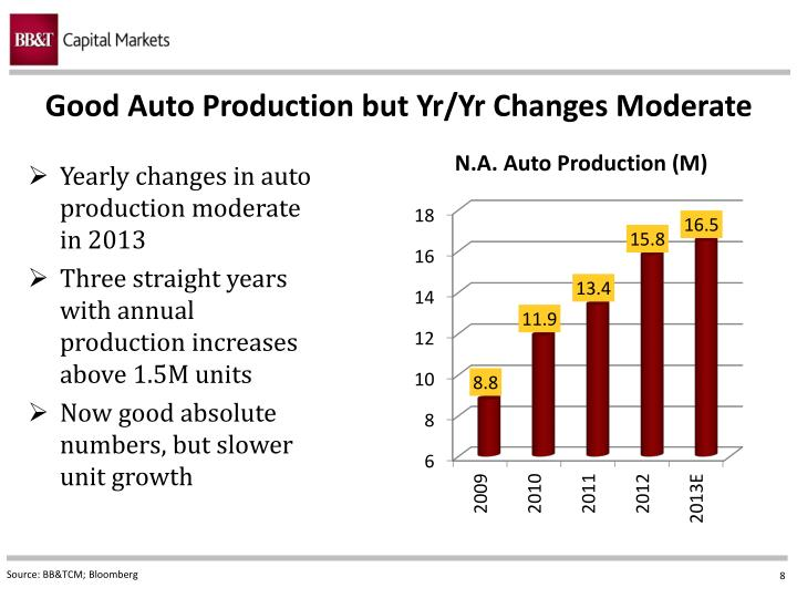 Good Auto Production but Yr/Yr Changes Moderate