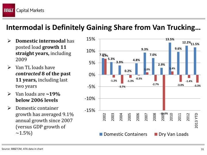 Intermodal is Definitely Gaining Share from Van Trucking…