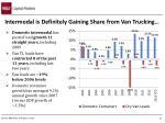 intermodal is definitely gaining share from van trucking