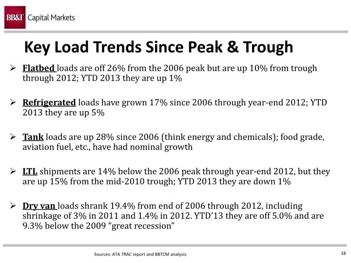 Key Load Trends Since Peak & Trough