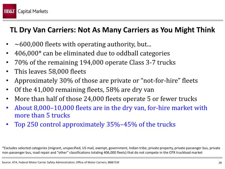 TL Dry Van Carriers: Not As Many Carriers as You Might Think