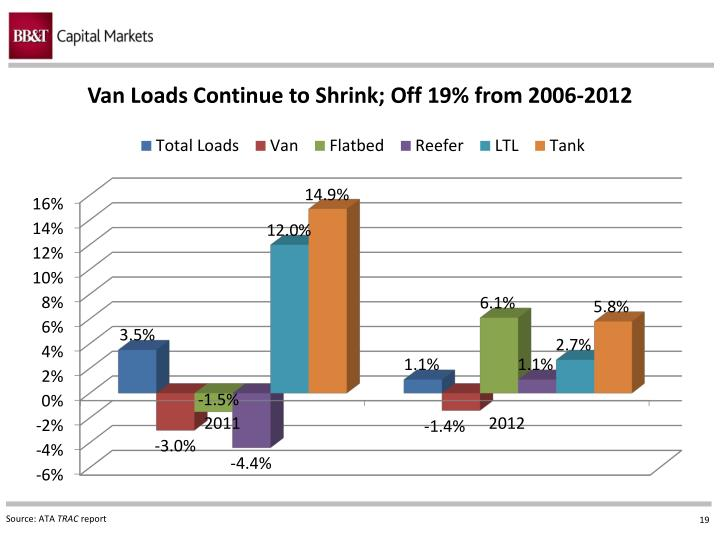 Van Loads Continue to Shrink;