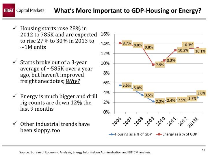 What's More Important to GDP-Housing or Energy?