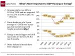 what s more important to gdp housing or energy