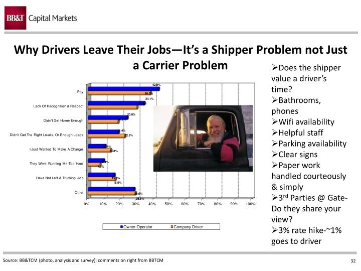 Why Drivers Leave Their Jobs—It's a Shipper Problem not Just a Carrier Problem