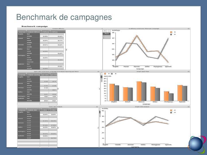 Benchmark de campagnes
