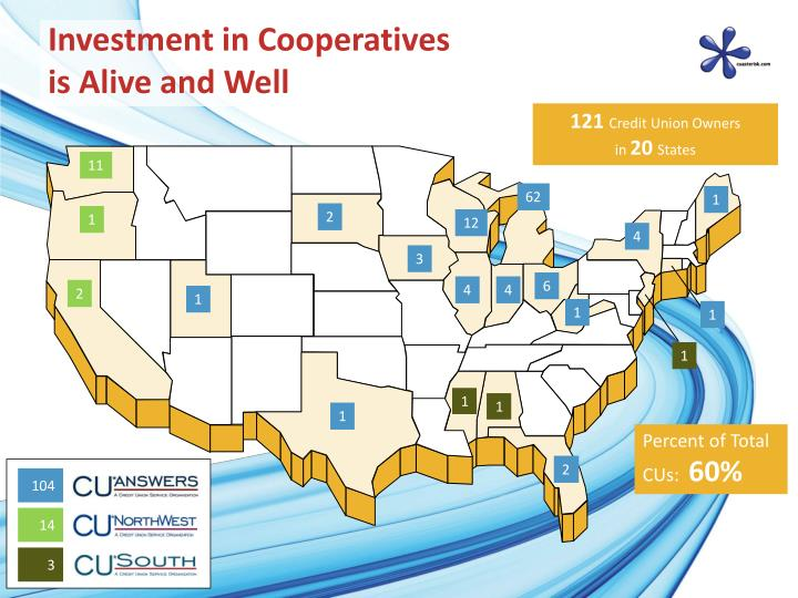 Investment in Cooperatives