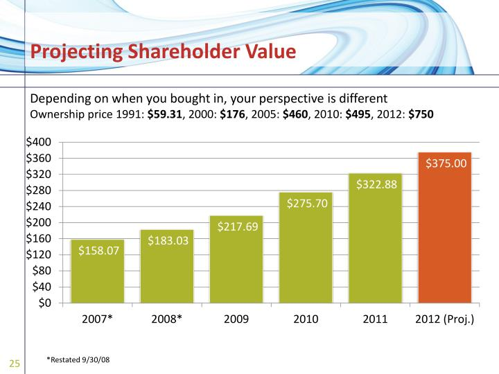 Projecting Shareholder Value
