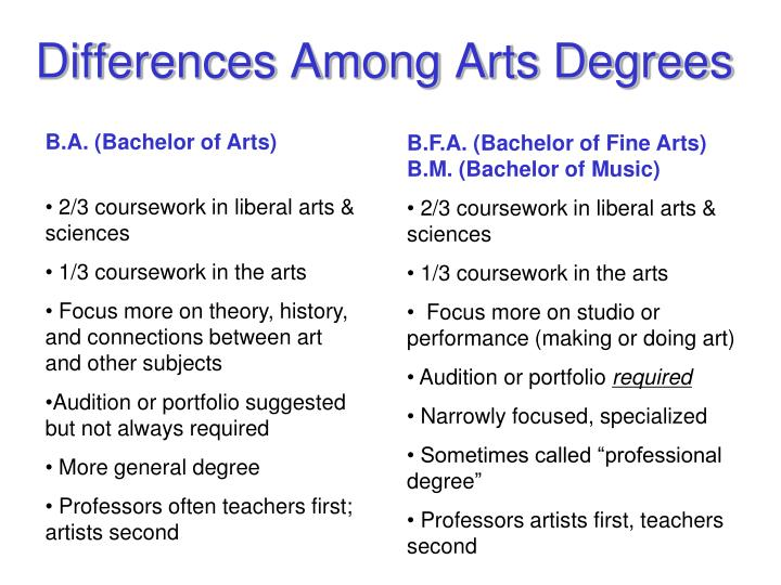 Differences Among Arts Degrees