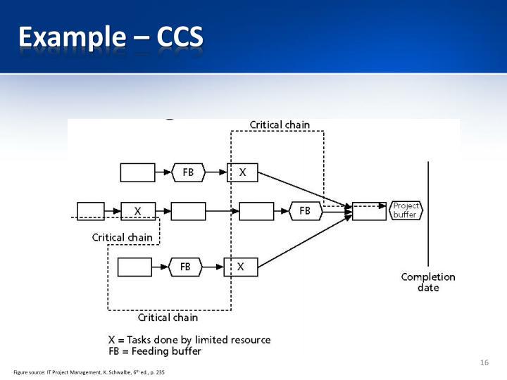 Example – CCS