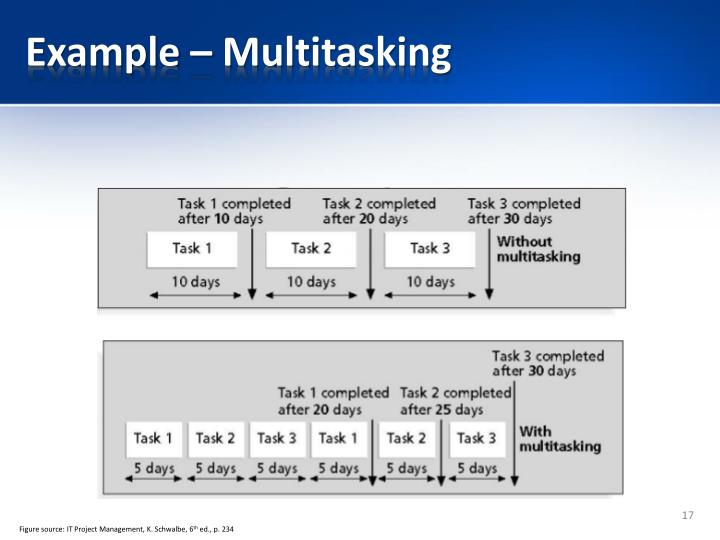 Example – Multitasking