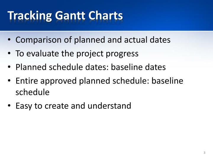 Tracking Gantt Charts