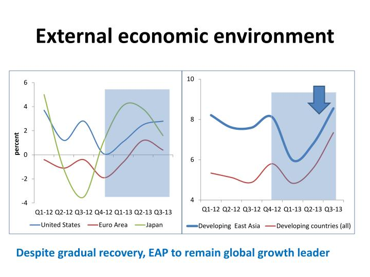 External economic environment
