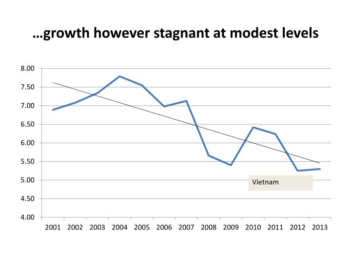 …growth however stagnant at modest levels