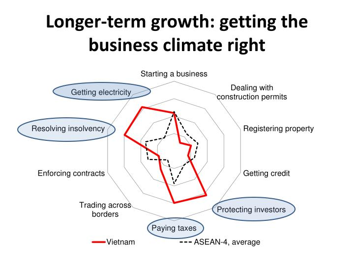 Longer-term growth: getting the business climate right