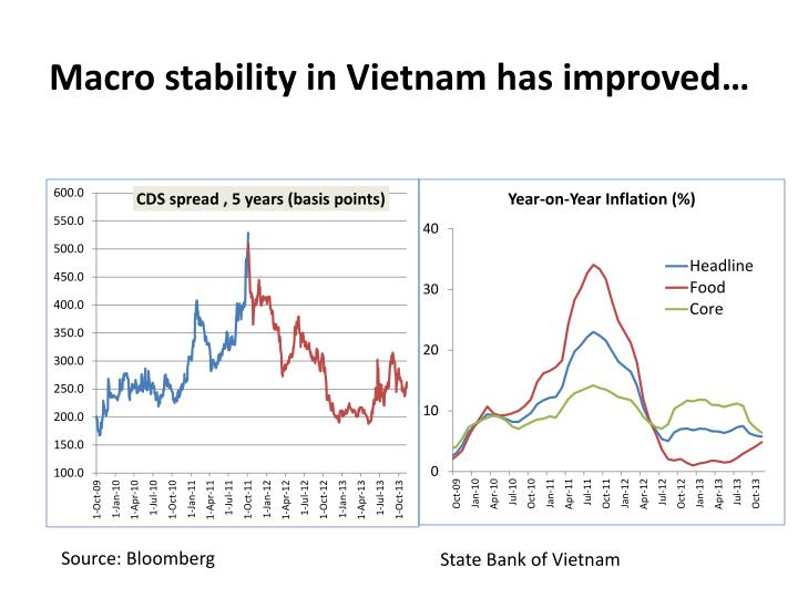 Macro stability in Vietnam has improved…