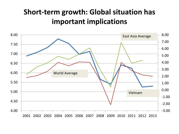 Short-term growth: Global situation has important implications