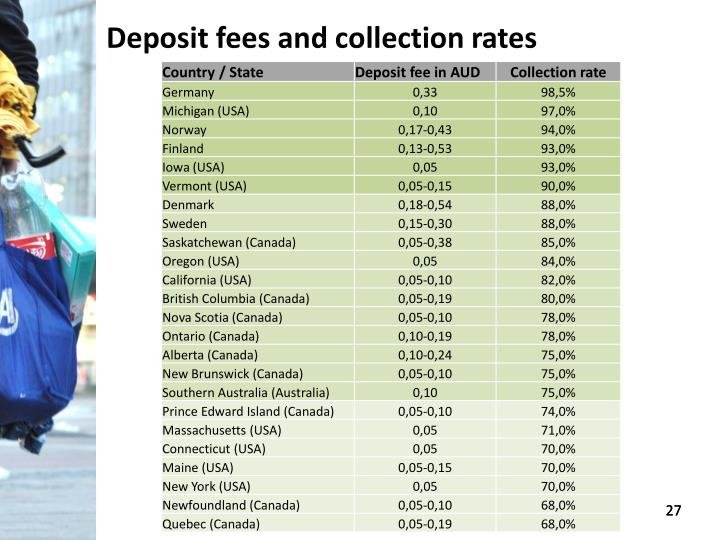 Deposit fees and collection rates