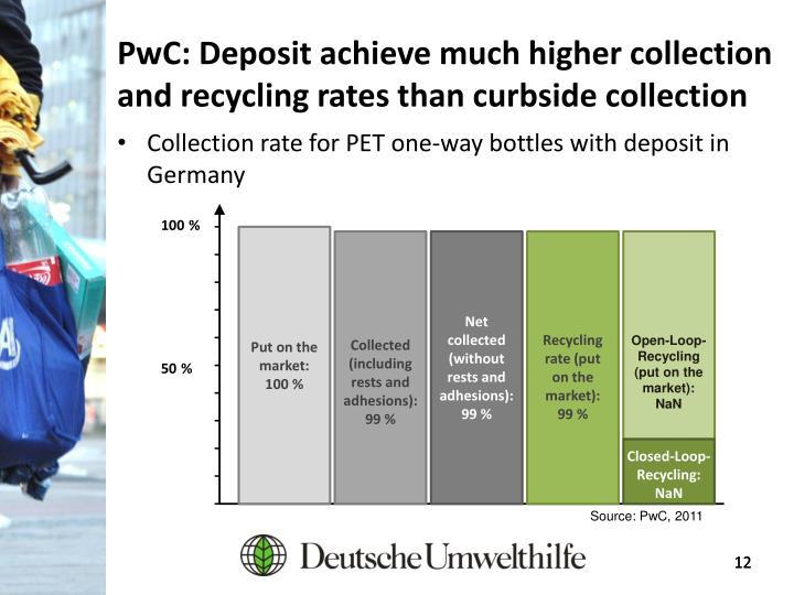 PwC: Deposit