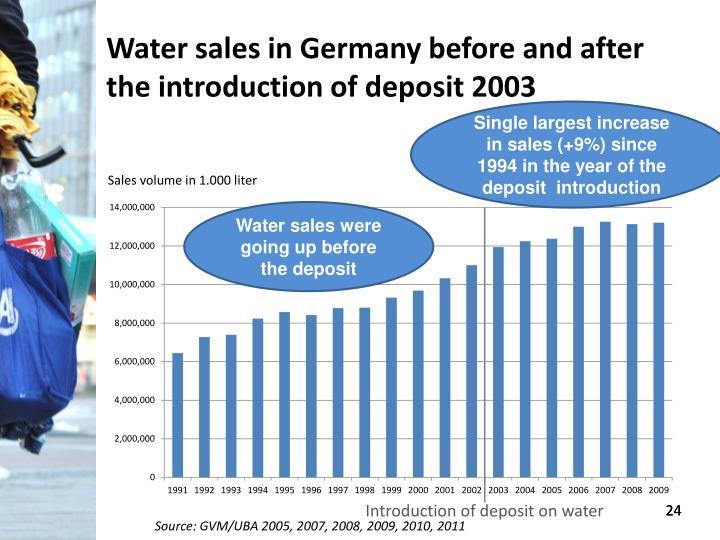 Water sales